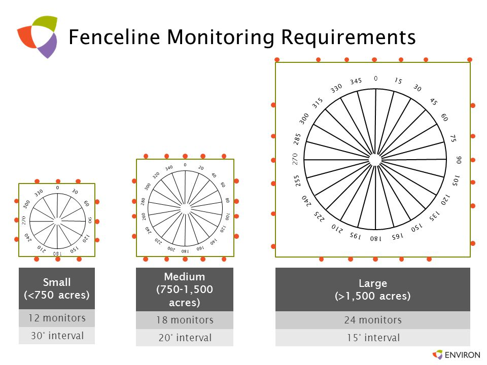 Passive diffusive tube monitors Annual average of 2-week samples, calculated as: Compare to action level of 9 µg/m 3 Calculate rolling annual average within 30 days of completion of each sampling episode –If exceedance, initiate root cause analysis –Develop corrective action plan and take corrective action Recordkeeping and Reporting –Report fenceline data within 45 days of the end of semiannual periods –Site specific ambient monitoring plan Fenceline Monitoring Requirements (cont) HFC = Maximum (MFC i –OSC i ) Data source: USEPA