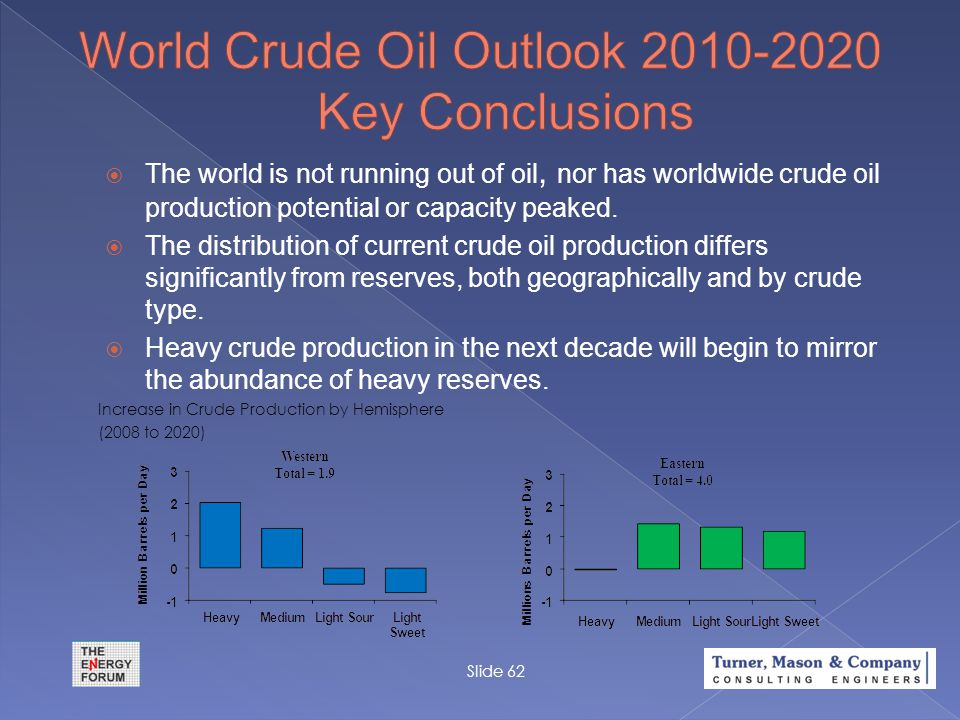 Slide 62  The world is not running out of oil, nor has worldwide crude oil production potential or capacity peaked.  The distribution of current cru