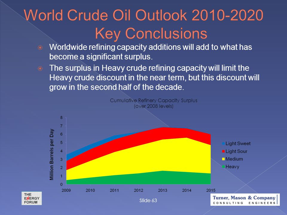Slide 63  Worldwide refining capacity additions will add to what has become a significant surplus.  The surplus in Heavy crude refining capacity wil
