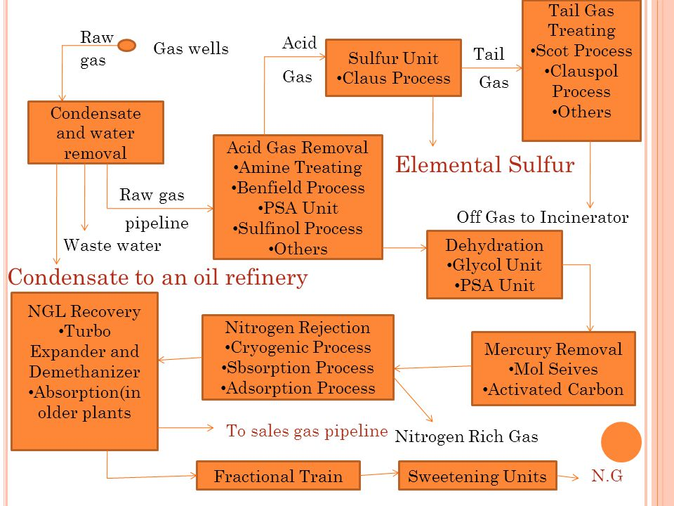 Raw gas Gas wells Condensate and water removal Condensate to an oil refinery Waste water Raw gas pipeline Acid Gas Removal Amine Treating Benfield Pro