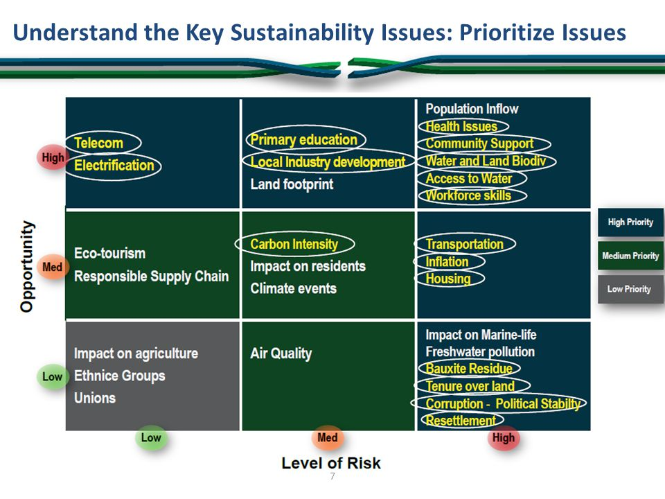 Step 6: Total Impact of Risk Calculation of the total impact of risks (value protection): – A risk reduction factor is applied, based on the the relative weights of the sustainability issues and the quality of the sustainability investment – A sensitivity factor is applied to only account for the portion of the risks that can be addressed by sustainability investments – Risks are translated into financial impacts (effects on production, increased costs, net cash flows, based on risk=probability*consequence) and the resulting NPV is calculated.