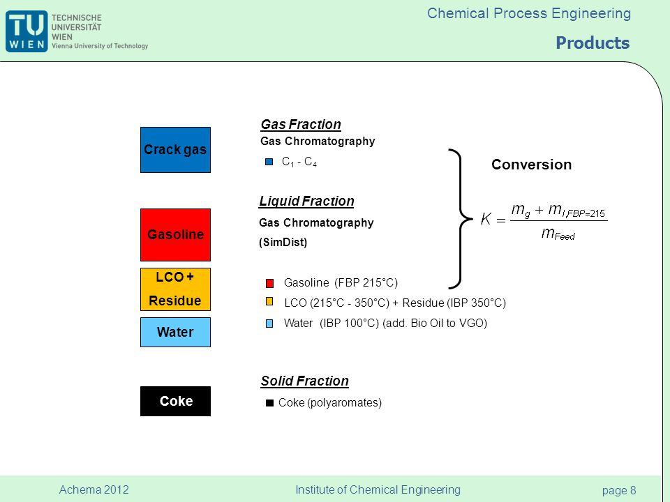 Institute of Chemical Engineering page 8 Achema 2012 Chemical Process Engineering Products Crack gas Gasoline LCO + Residue Water Coke Conversion Gas Fraction Gas Chromatography C 1 - C 4 Liquid Fraction Gas Chromatography (SimDist) Gasoline (FBP 215°C) LCO (215°C - 350°C) + Residue (IBP 350°C) Water (IBP 100°C) (add.