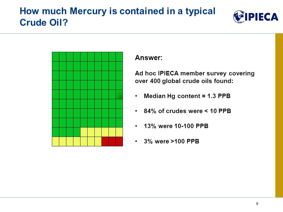 Answer: Ad hoc IPIECA member survey covering over 400 global crude oils found: Median Hg content = 1.3 PPB 84% of crudes were < 10 PPB 13% were 10-100 PPB 3% were >100 PPB How much Mercury is contained in a typical Crude Oil.