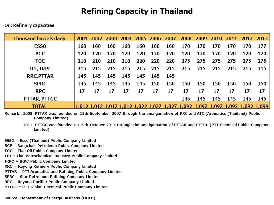 Refining Capacity in Thailand Oil: Refinery capacities Thousand barrels daily2001200220032004200520062007200820092010201120122013 ESSO160 170 177 BCP1