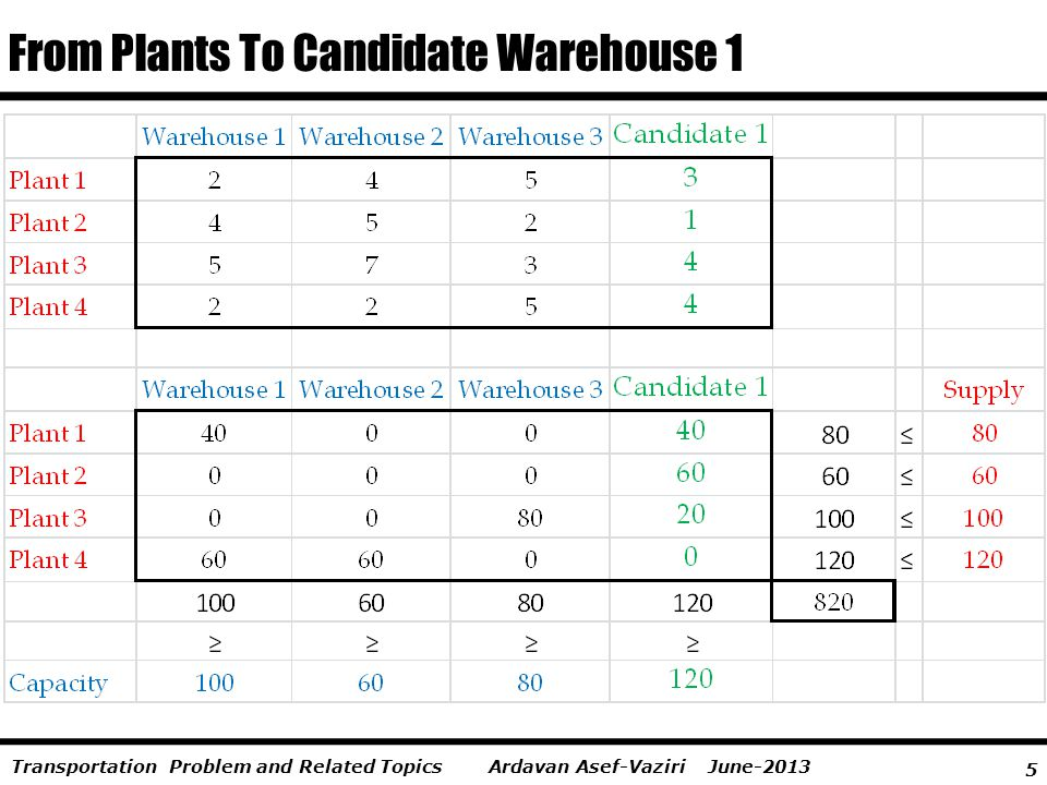 5 Ardavan Asef-Vaziri June-2013Transportation Problem and Related Topics From Plants To Candidate Warehouse 1