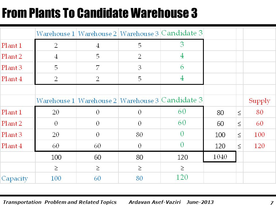 7 Ardavan Asef-Vaziri June-2013Transportation Problem and Related Topics From Plants To Candidate Warehouse 3