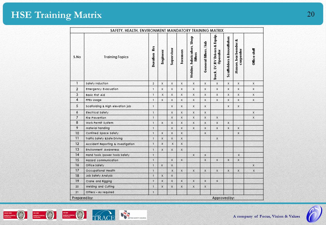 19 HSE Trainings Trainings  Basic Induction. HSE Training.