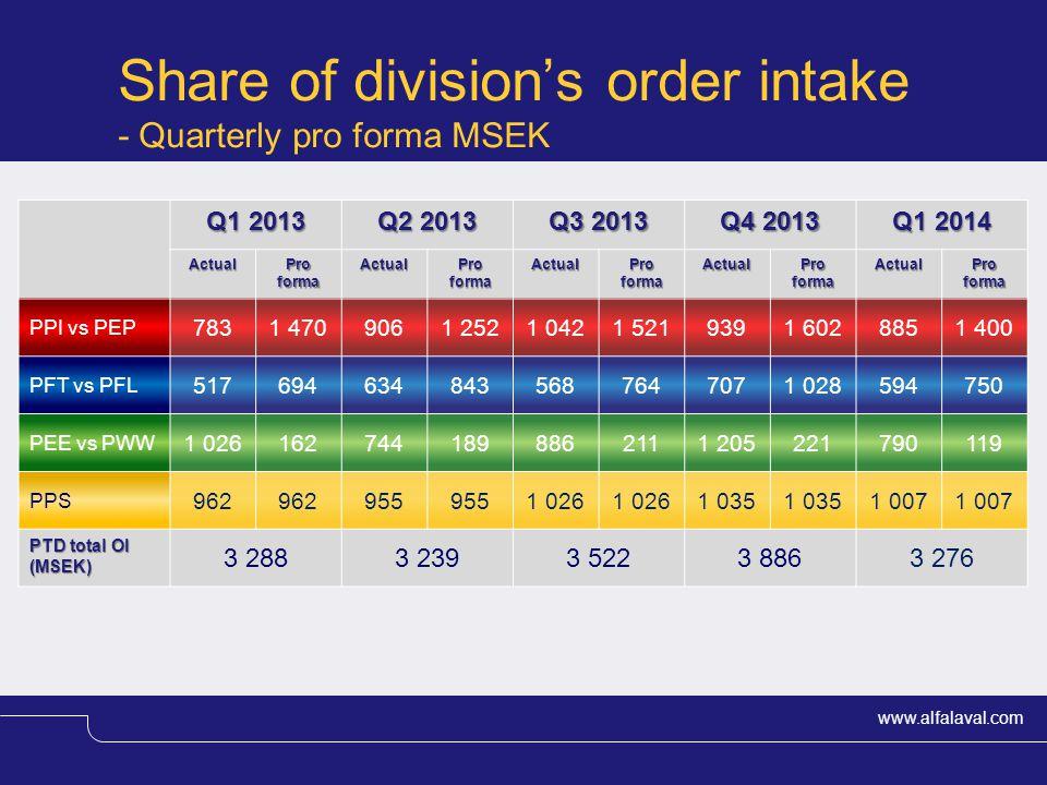 www.alfalaval.com Share of division's order intake - Quarterly pro forma MSEK Q1 2013 Q2 2013 Q3 2013 Q4 2013 Q1 2014 Actual Pro forma Actual Actual A