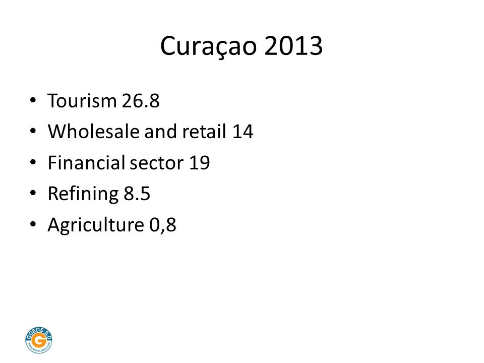 Curaçao 2013 Tourism 26.8 Wholesale and retail 14 Financial sector 19 Refining 8.5 Agriculture 0,8