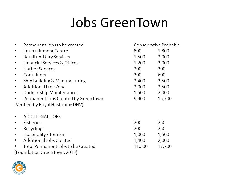 Jobs GreenTown Permanent Jobs to be created Conservative Probable Entertainment Centre 800 1,800 Retail and City Services 1,500 2,000 Financial Services & Offices 1,200 3,000 Harbor Services 200 300 Containers 300 600 Ship Building & Manufacturing 2,400 3,500 Additional Free Zone 2,0002,500 Docks / Ship Maintenance 1,500 2,000 Permanent Jobs Created by GreenTown9,900 15,700 (Verified by Royal Haskoning DHV) ADDITIONAL JOBS Fisheries 200 250 Recycling200 250 Hospitality / Tourism 1,000 1,500 Additional Jobs Created 1,400 2,000 Total Permanent Jobs to be Created 11,300 17,700 (Foundation GreenTown, 2013)