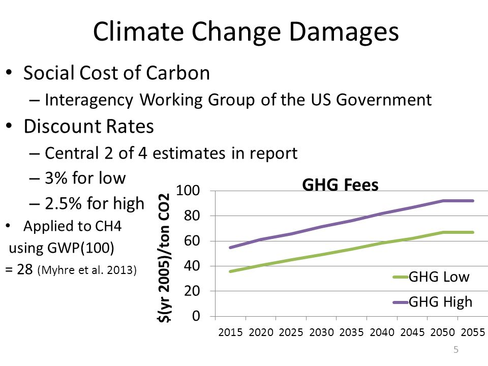 Climate Change Damages Social Cost of Carbon – Interagency Working Group of the US Government Discount Rates – Central 2 of 4 estimates in report – 3% for low – 2.5% for high Applied to CH4 using GWP(100) = 28 (Myhre et al.