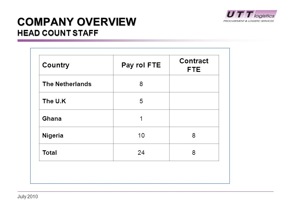 COMPANY OVERVIEW HEAD COUNT STAFF CountryPay rol FTE Contract FTE The Netherlands8 The U.K5 Ghana1 Nigeria108 Total248 July 2010