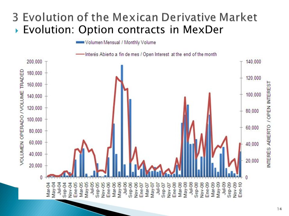  Evolution: Option contracts in MexDer 14
