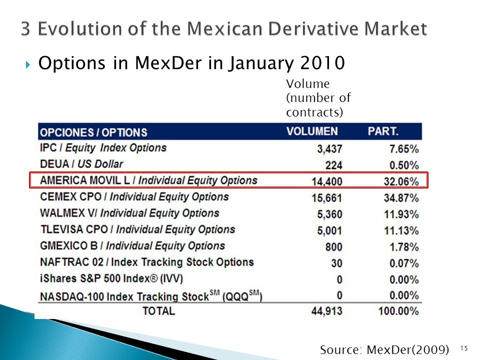  Options in MexDer in January 2010 15 Volume (number of contracts) Source: MexDer(2009)