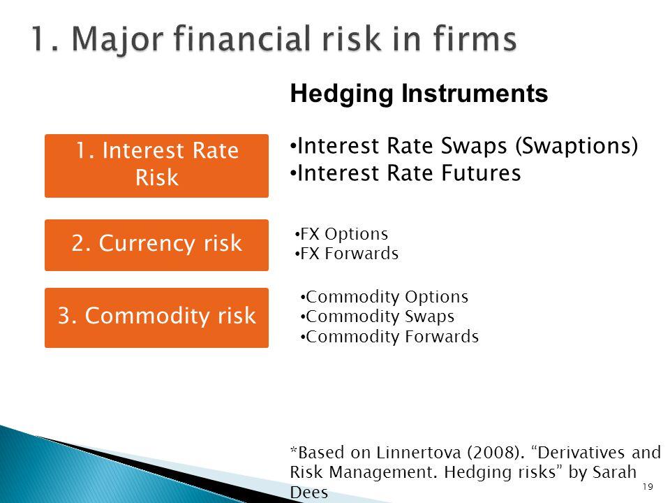 19 *Based on Linnertova (2008). Derivatives and Risk Management.