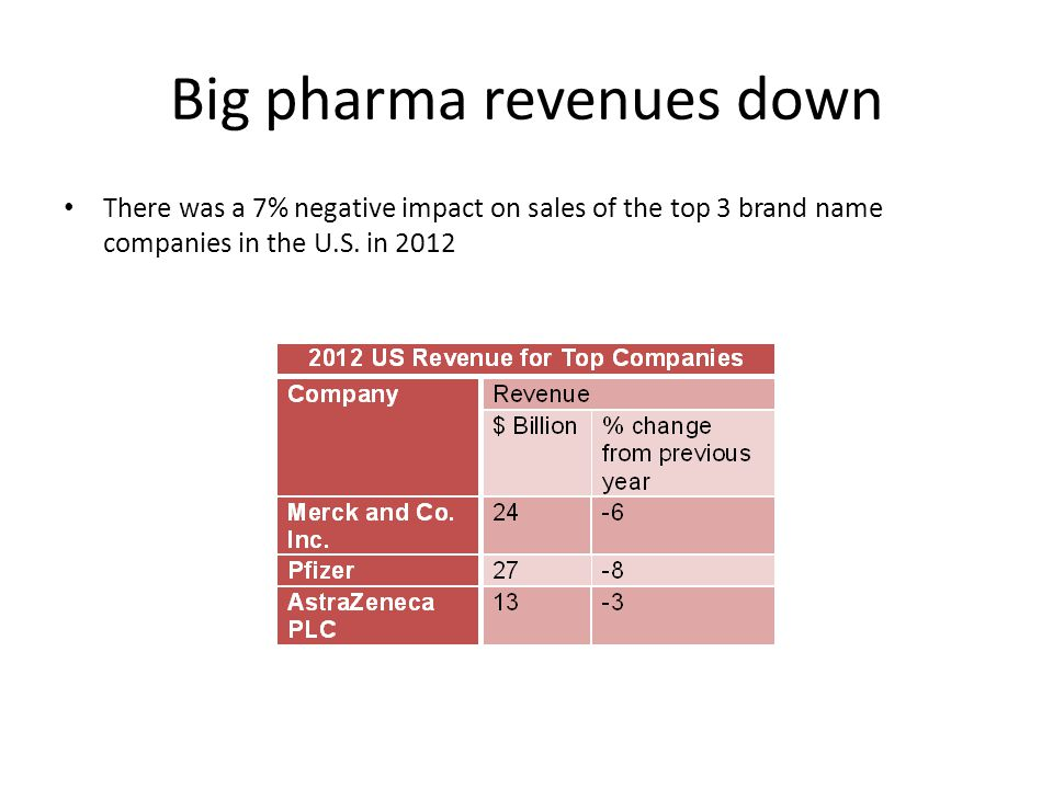 Big pharma revenues down There was a 7% negative impact on sales of the top 3 brand name companies in the U.S.
