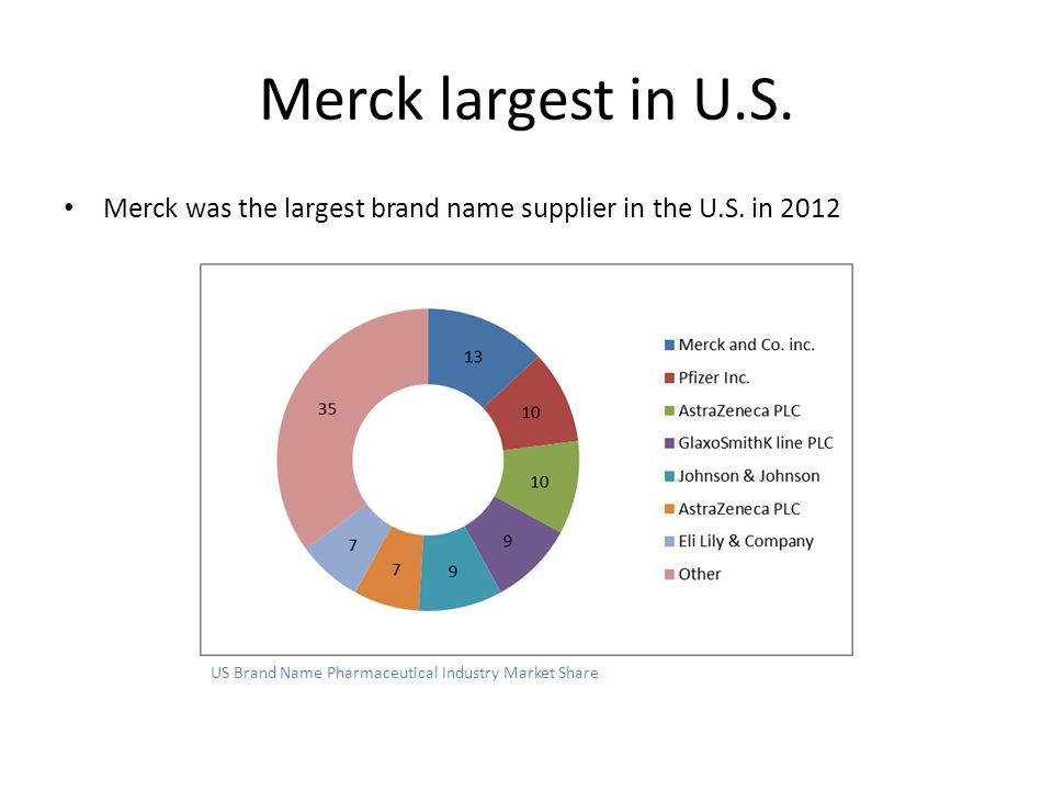 Merck largest in U.S.Merck was the largest brand name supplier in the U.S.