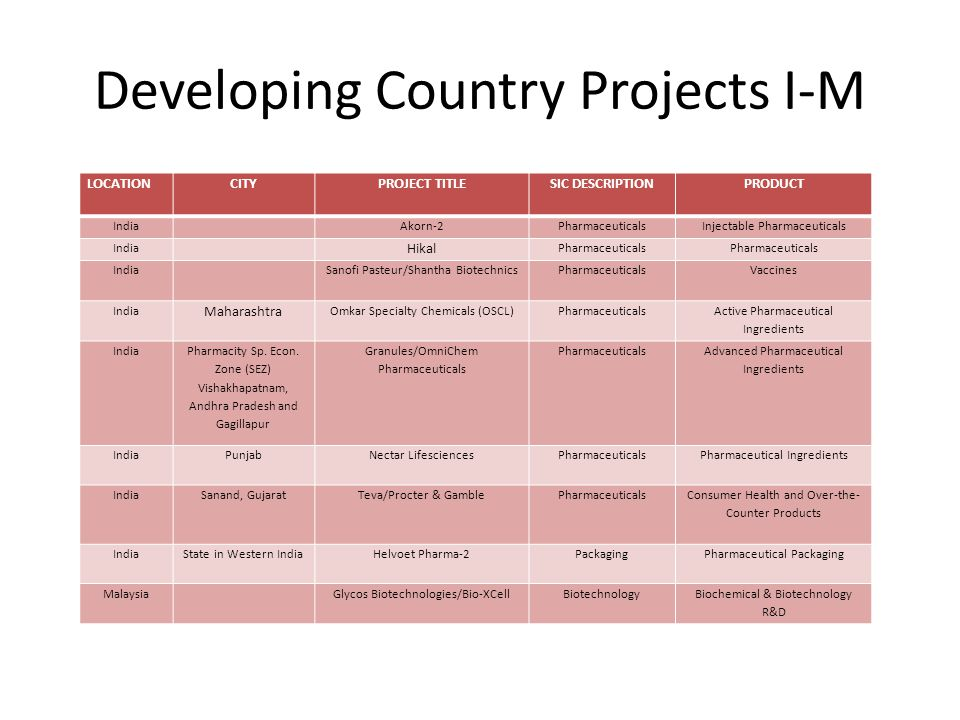 Developing Country Projects I-M LOCATIONCITYPROJECT TITLESIC DESCRIPTIONPRODUCT India Akorn-2PharmaceuticalsInjectable Pharmaceuticals India Hikal Pharmaceuticals India Sanofi Pasteur/Shantha BiotechnicsPharmaceuticalsVaccines India Maharashtra Omkar Specialty Chemicals (OSCL)Pharmaceuticals Active Pharmaceutical Ingredients India Pharmacity Sp.