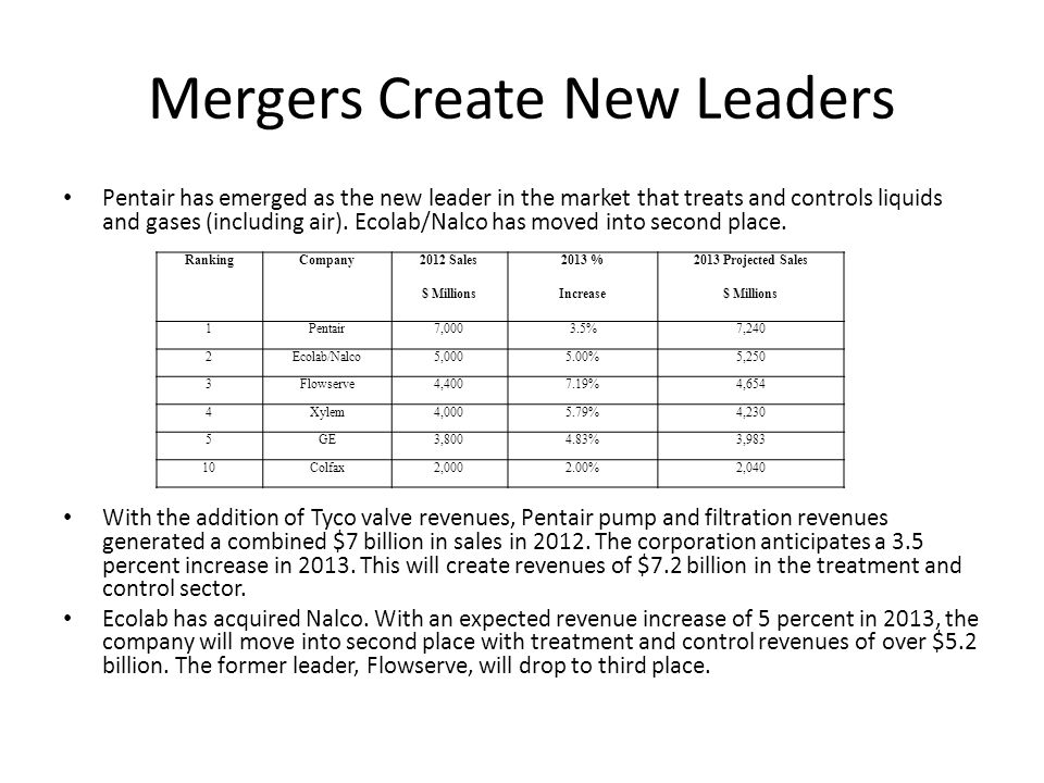 Mergers Create New Leaders Pentair has emerged as the new leader in the market that treats and controls liquids and gases (including air).
