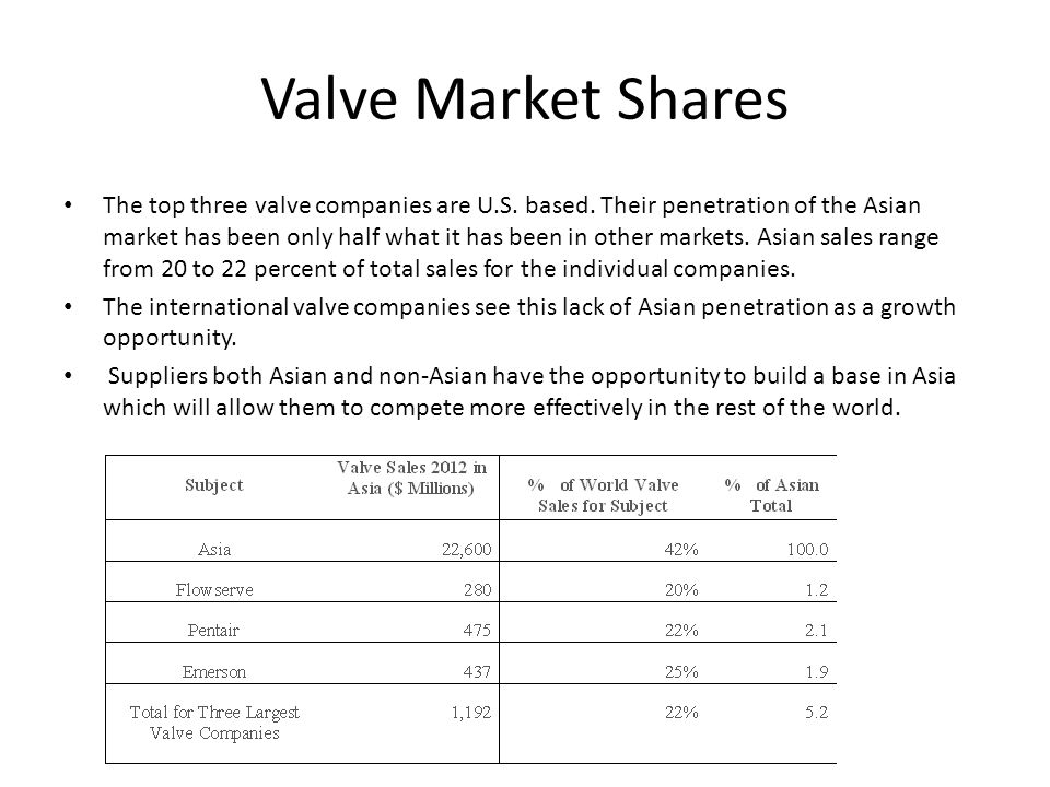 Valve Market Shares The top three valve companies are U.S.