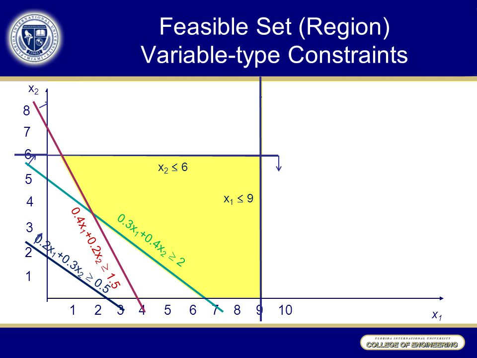 Feasible Set (Region) Variable-type Constraints 1 2 3 4 5 6 1 2 3 4 5 6 7 8 9 10 x2x2 x1x1 7 8 0.3x 1 +0.4x 2  2 0.4x 1 +0.2x 2  1.5 0.2x 1 +0.3x 2