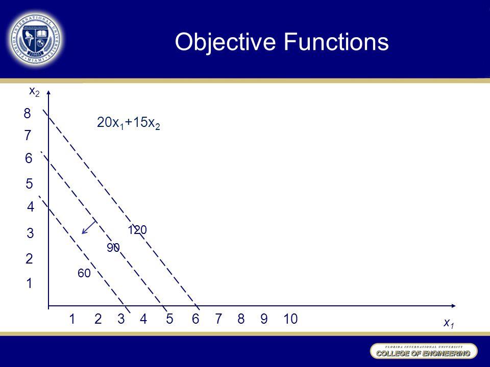 Objective Functions 1 2 3 4 5 6 7 8 9 10 x2x2 x1x1 1 2 3 4 5 6 7 8 60 90 120 20x 1 +15x 2