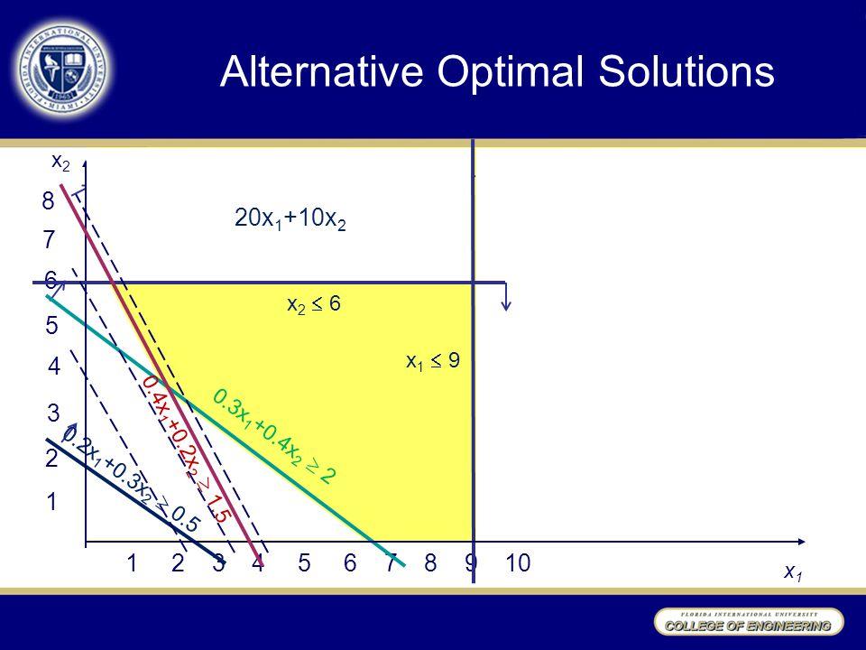 Alternative Optimal Solutions 1 2 3 4 5 6 1 2 3 4 5 6 7 8 9 10 x2x2 x1x1 7 8 0.3x 1 +0.4x 2  2 0.4x 1 +0.2x 2  1.5 0.2x 1 +0.3x 2  0.5 x1  9x1  9