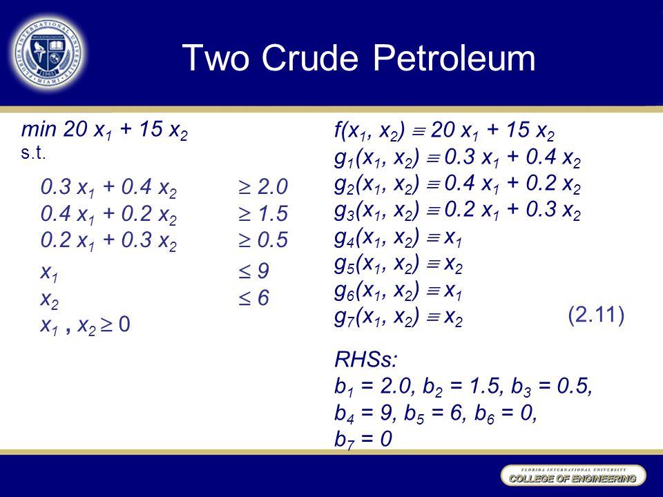 Two Crude Petroleum min 20 x 1 + 15 x 2 s.t. 0.3 x 1 + 0.4 x 2  2.0 0.4 x 1 + 0.2 x 2  1.5 0.2 x 1 + 0.3 x 2  0.5 x 1  9 x 2  6 x 1, x 2  0 f(x