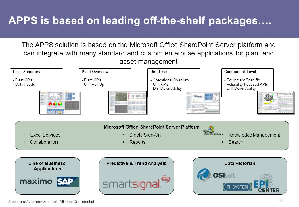 APPS is based on leading off-the-shelf packages…. The APPS solution is based on the Microsoft Office SharePoint Server platform and can integrate with