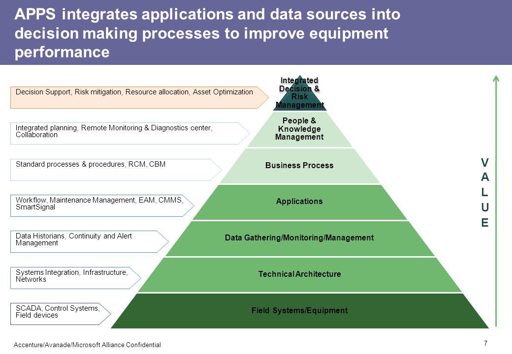 APPENDIX Refinery Scenarios 18 Accenture/Avanade/Microsoft Alliance Confidential