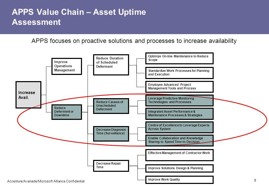 Refinery scenarios - screenshots 19 Accenture/Avanade/Microsoft Alliance Confidential