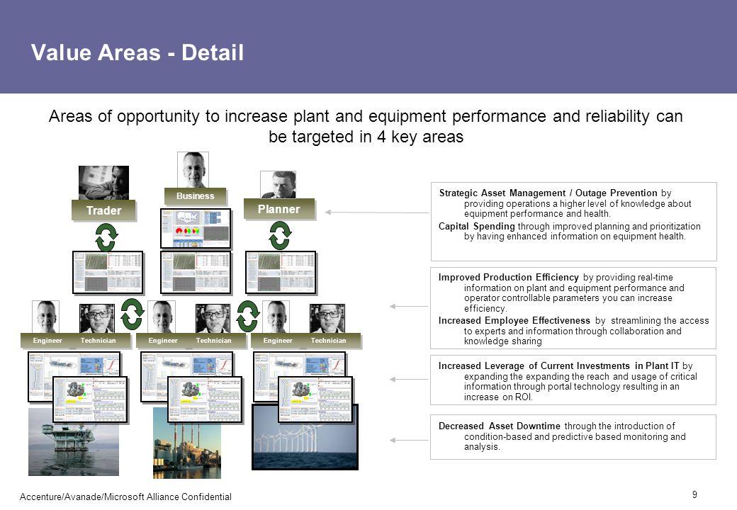 Refinery scenarios - screenshots 20 Accenture/Avanade/Microsoft Alliance Confidential