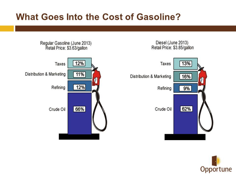 What Goes Into the Cost of Gasoline?