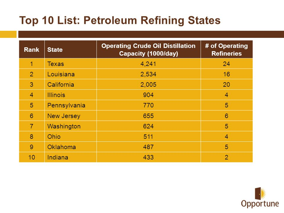 Top 10 List: Petroleum Refining States RankState Operating Crude Oil Distillation Capacity (1000/day) # of Operating Refineries 1Texas4,24124 2Louisiana2,53416 3California2,00520 4Illinois9044 5Pennsylvania7705 6New Jersey6556 7Washington6245 8Ohio5114 9Oklahoma4875 10Indiana4332
