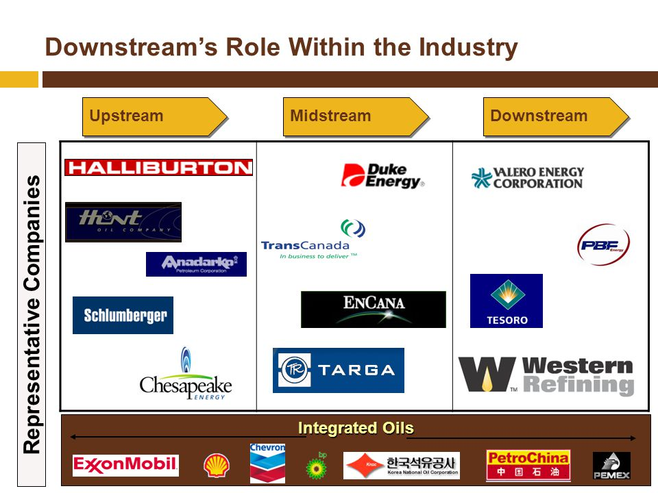 Downstream's Role Within the Industry Midstream Downstream Upstream Integrated Oils Representative Companies