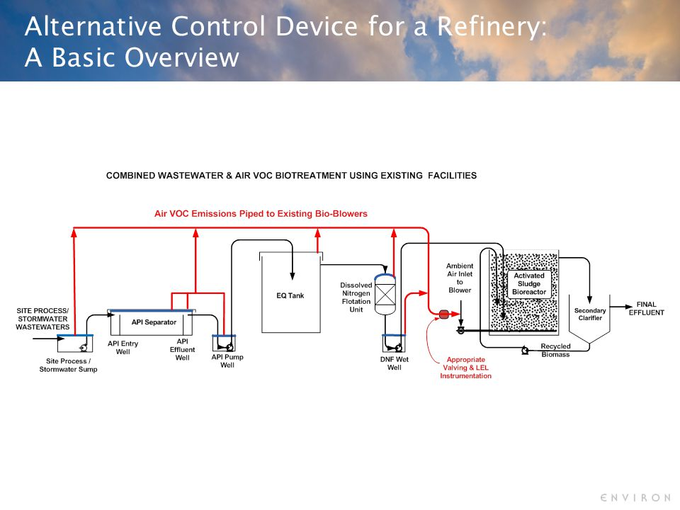Alternative Control Device for a Refinery: A Basic Overview