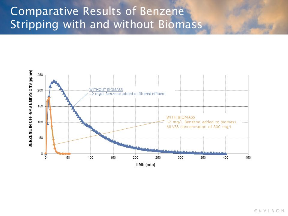 Comparative Results of Benzene Stripping with and without Biomass