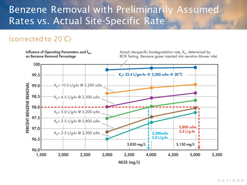 Benzene Removal with Preliminarily Assumed Rates vs. Actual Site-Specific Rate (corrected to 20°C)