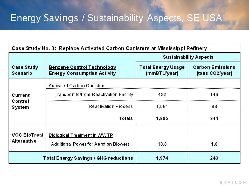 Energy Savings / Sustainability Aspects, SE USA