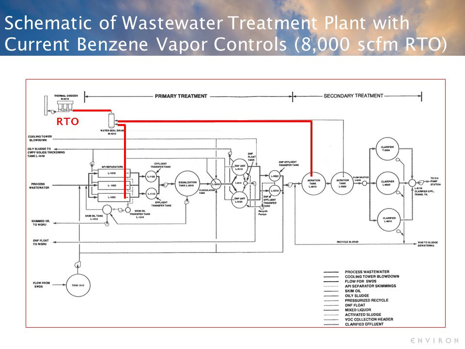 Schematic of Wastewater Treatment Plant with Current Benzene Vapor Controls (8,000 scfm RTO) RTO