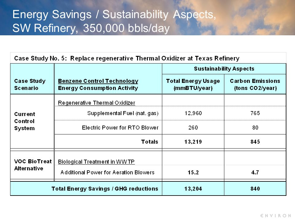 Energy Savings / Sustainability Aspects, SW Refinery, 350,000 bbls/day