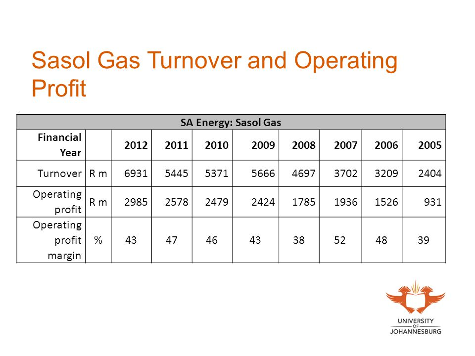 Sasol Gas Turnover and Operating Profit SA Energy: Sasol Gas Financial Year 20122011201020092008200720062005 TurnoverR m693154455371566646973702320924