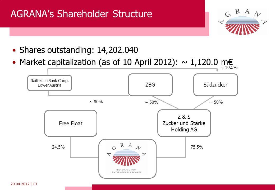 20.04.2012 | 13 ZBGSüdzucker Raiffeisen Bank Coop. Lower Austria Z & S Zucker und Stärke Holding AG Free Float ~ 50% 75.5%24.5% ~ 10.5% ~ 80% AGRANA's
