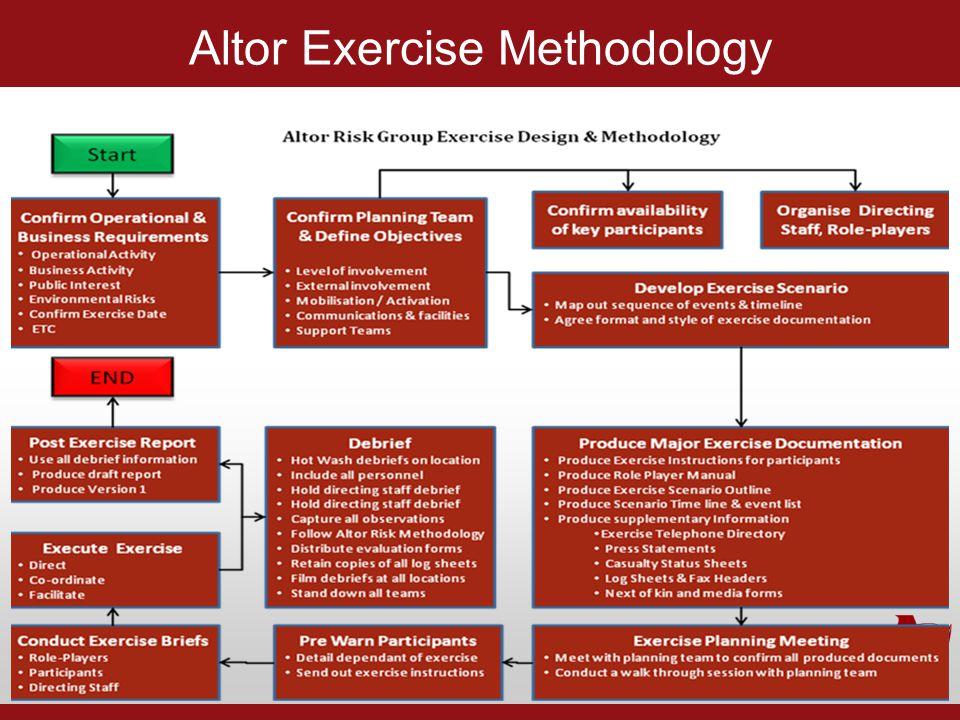 Altor Exercise Methodology