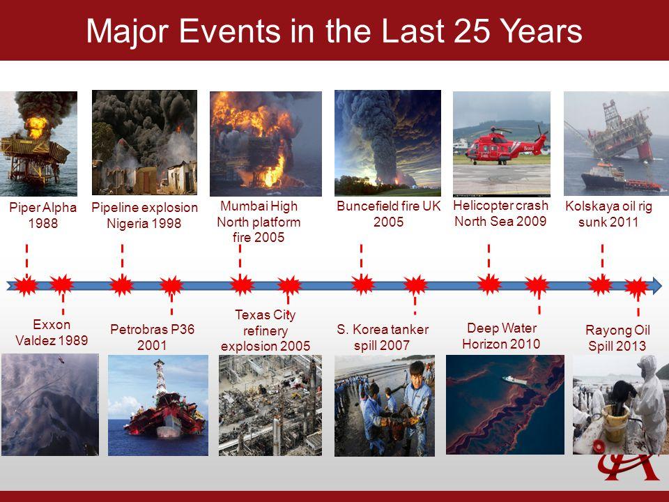 Major Events in the Last 25 Years Piper Alpha 1988 Exxon Valdez 1989 Petrobras P36 2001 Pipeline explosion Nigeria 1998 Texas City refinery explosion 2005 Mumbai High North platform fire 2005 Buncefield fire UK 2005 S.