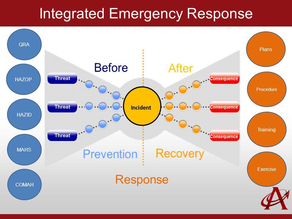 Integrated Emergency Response QRA Exercise Response HAZOP HAZID MAHS COMAH Plans Procedure Training