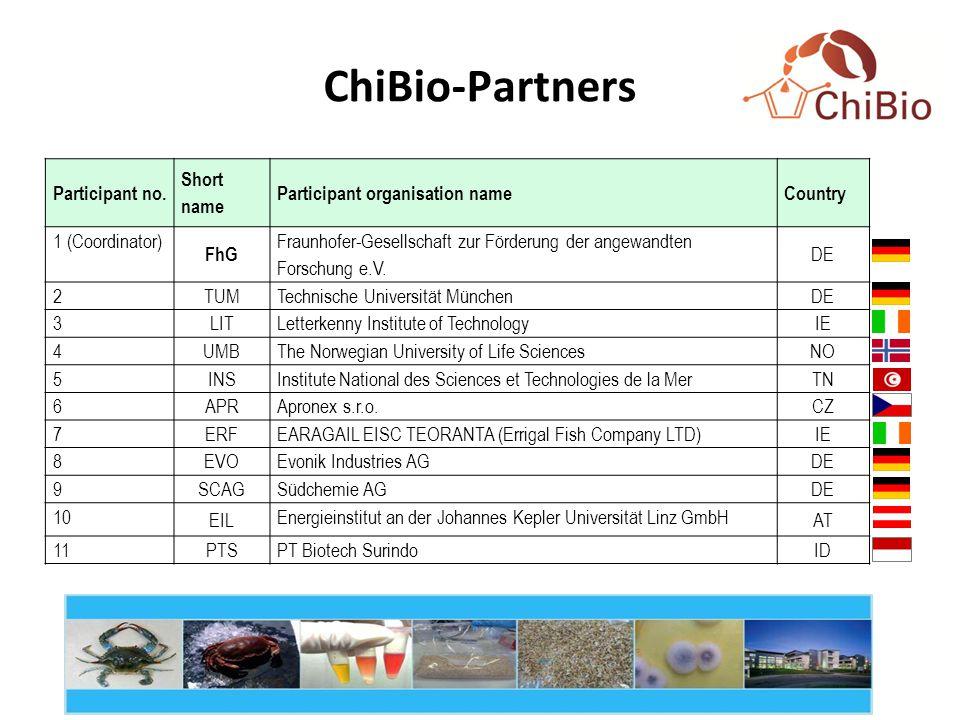 ChiBio-Partners Participant no.
