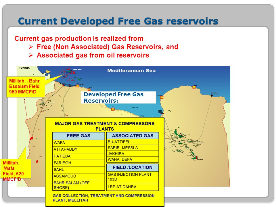 Current Developed Free Gas reservoirs Current gas production is realized from  Free (Non Associated) Gas Reservoirs, and  Associated gas from oil re