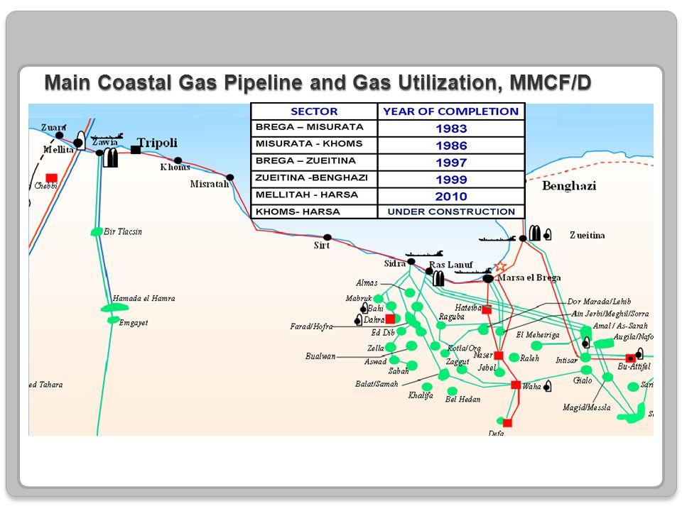 Main Coastal Gas Pipeline and Gas Utilization, MMCF/D