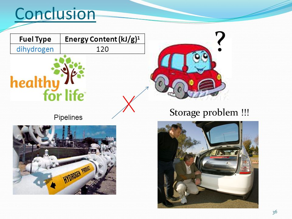 36 Fuel TypeEnergy Content (kJ/g) 1 dihydrogen120 Conclusion Pipelines Storage problem !!!